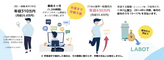 Japan's first programming school adopting ISAs to open in January 2020