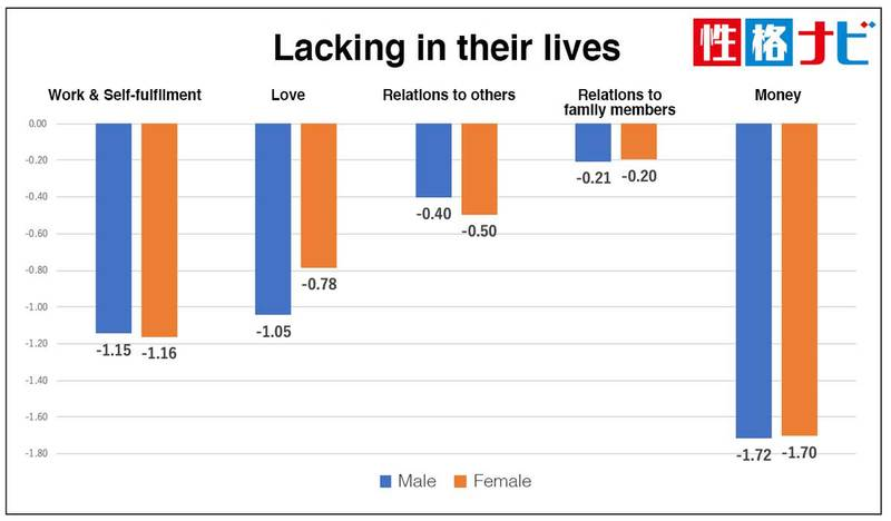 According to the self-analysis tool, Seikaku Navi, more men than women feel like they are missing love in their lives
