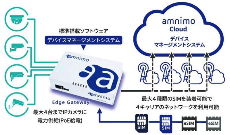 アムニモ、産業用LTEゲートウェイ「Edge Gateway」を開発開始