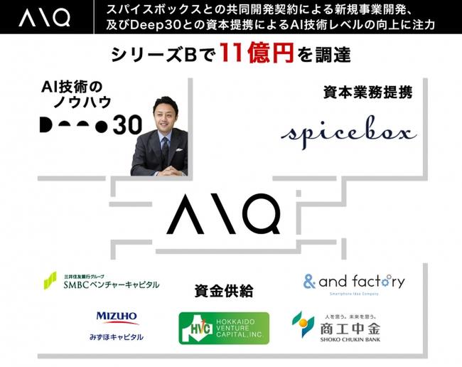 AIQがおよそ11億円の資金調達を実施