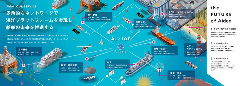 海洋プラットフォーム「Aisea」自律運航船実用化を視野に新サービス開発