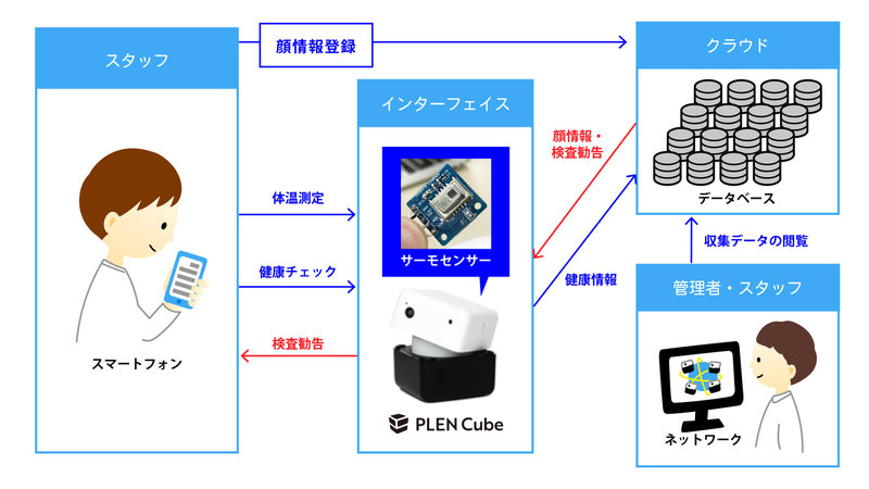 Cube system overview diagram