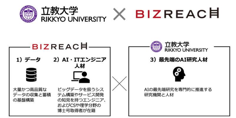 立教大学大学院人工知能科学研究科とビズリーチの共同研究
