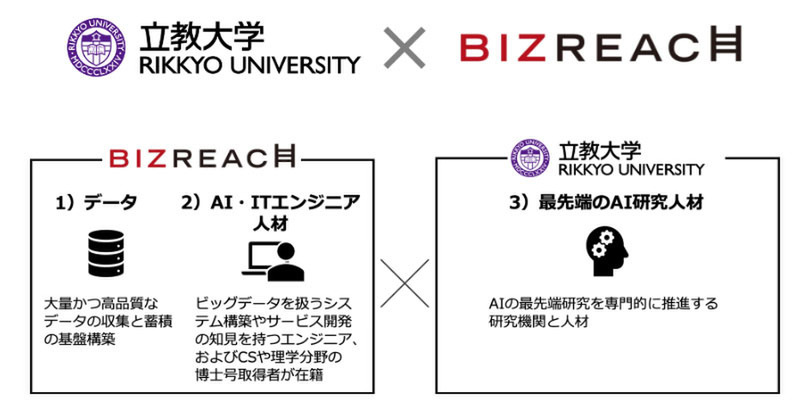 Rikkyo University and BizReach start joint industry-university research for social integration of AI