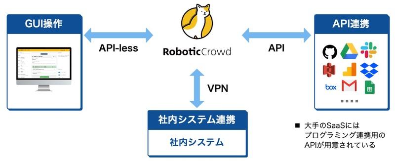 Robotic Crowd
