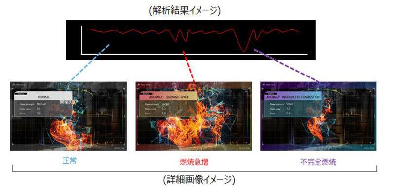 映像から設備の異常を検知する監視AI「DeepFire」ベータ版ローンチ