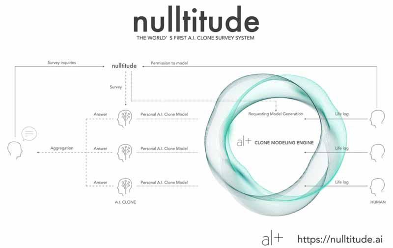 オルツ、世界初のAIクローンアンケート「Nulltitude」をアルファテスト公開