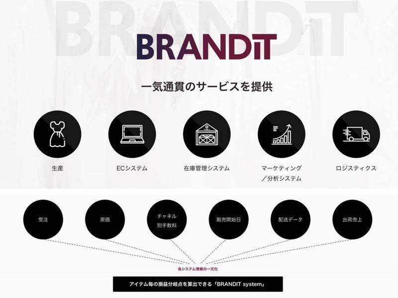 BRANDIT system