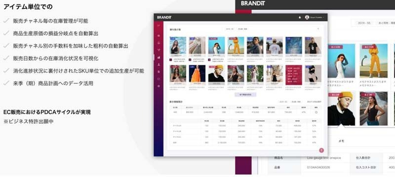 """BRANDIT system"" is an e-commerce system that performs integrated management of data for each item"