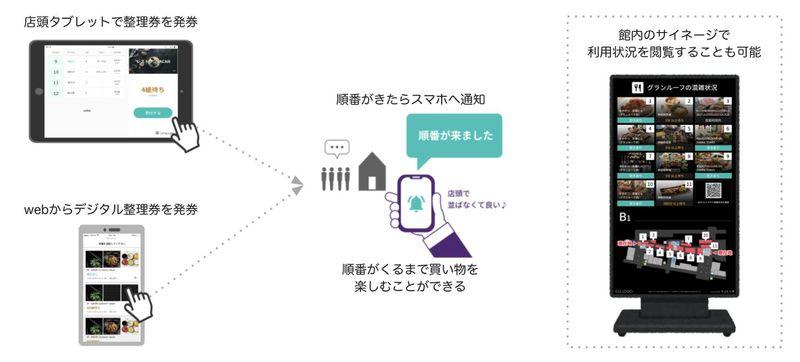ウェブ整理券「VACAN Noline」、東京駅グランルーフで実証実験を開始