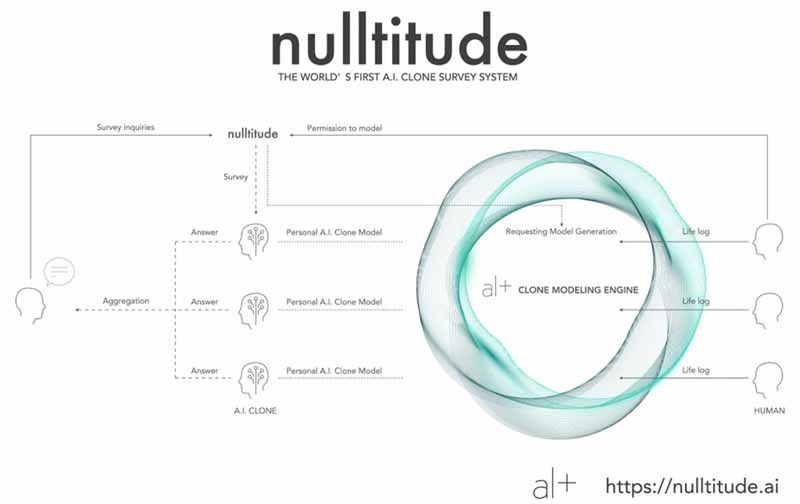 Alt releases the alpha test of Nulltitude, the world's first AI clone questionnaire