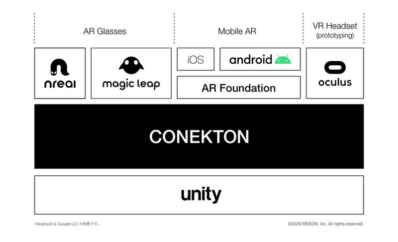 Meson publishes the Conekton open source framework for AR app development
