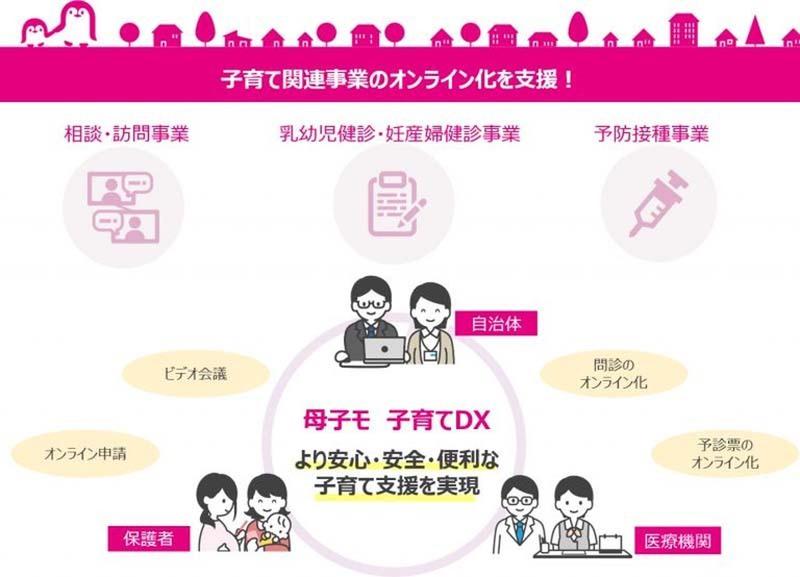 母子手帳アプリ「母子モ」。子育て関連事業のオンライン化支援を開始
