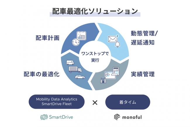 スマートドライブとモノフルによる新サービス「着タイム」提供開始