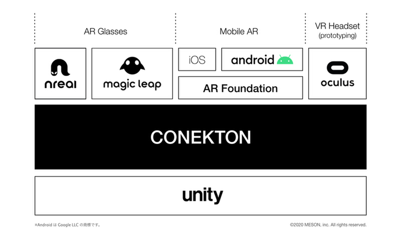 MESON、ARアプリ開発のオープンソースフレームワーク「Conekton」を公開