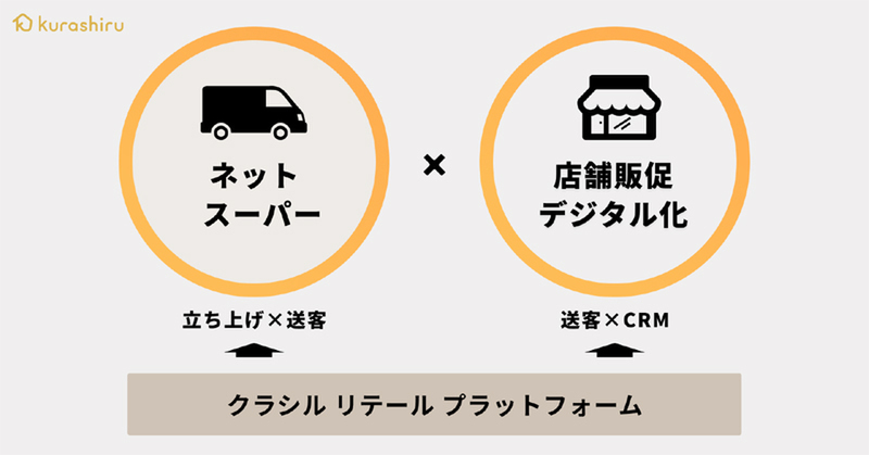 Kurashiru Retail Platform allows retailers to set up online grocery stores with zero initial costs