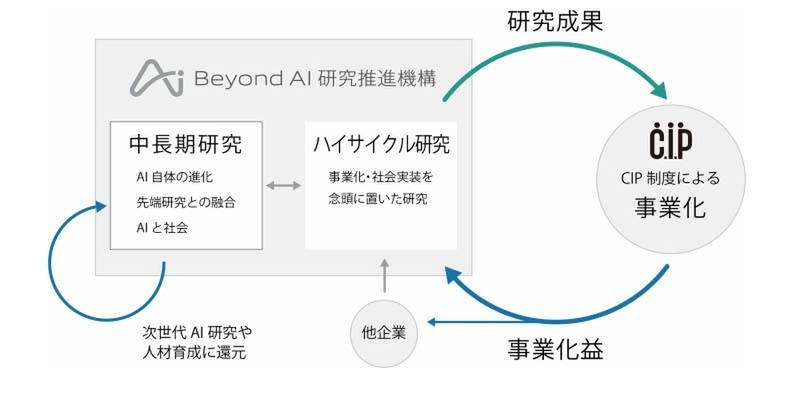 Beyond AI Research Promotion Organization, a cutting-edge AI research endeavor by Tokyo University and Softbank