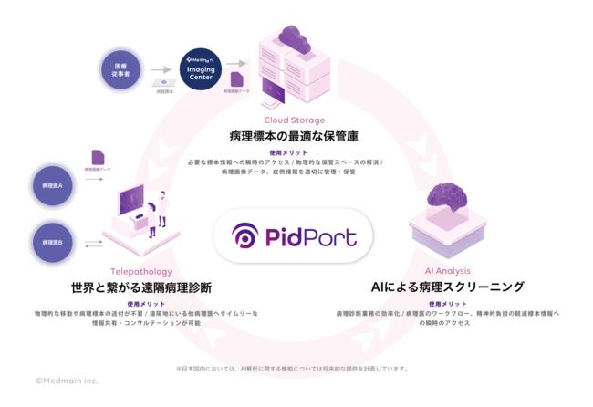 PidPort