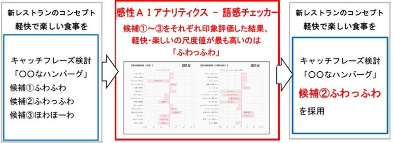 Kansei AI Analytics - Impression Checker, a service that evaluates the sound and impression of product names