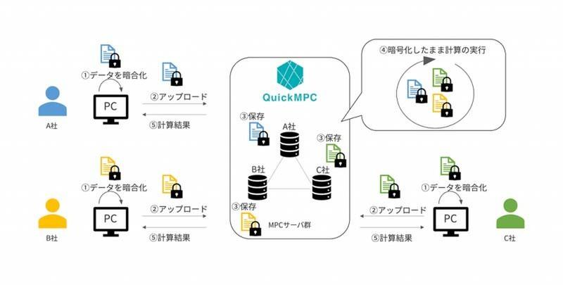 Acompany independently develops multi-party secure computation engine