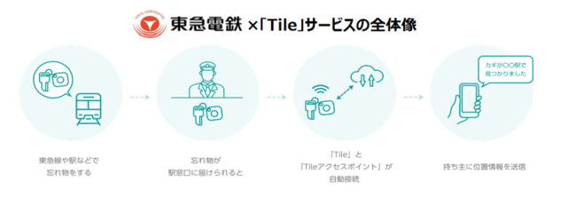 Lost property tracking service using Tile item tracker to launch at 88 stations on all Tokyu lines