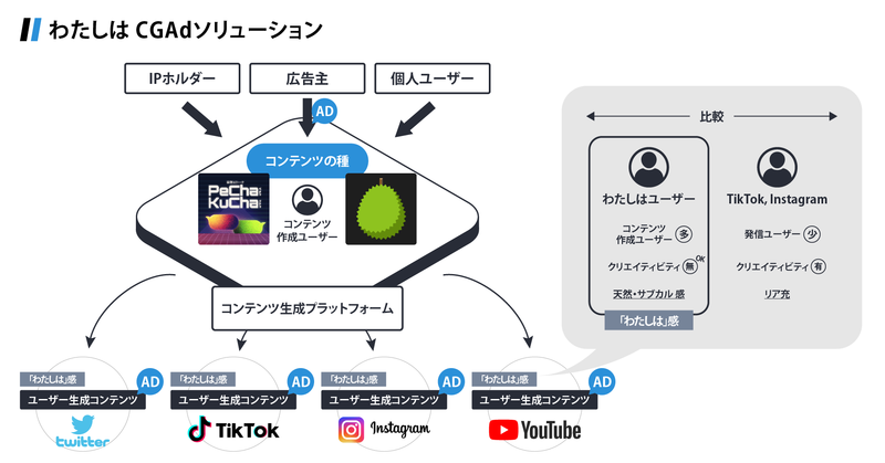 """The developer of Ogiri AI launches a new """"consumer-generated advertising business"""""""