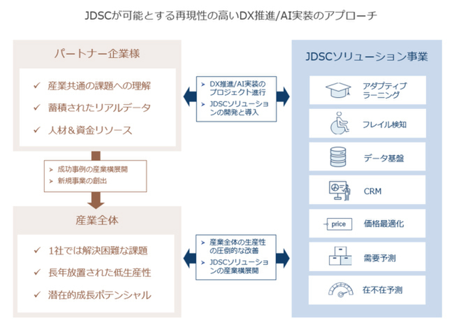 Japan Data Science Consortium (JDSC)
